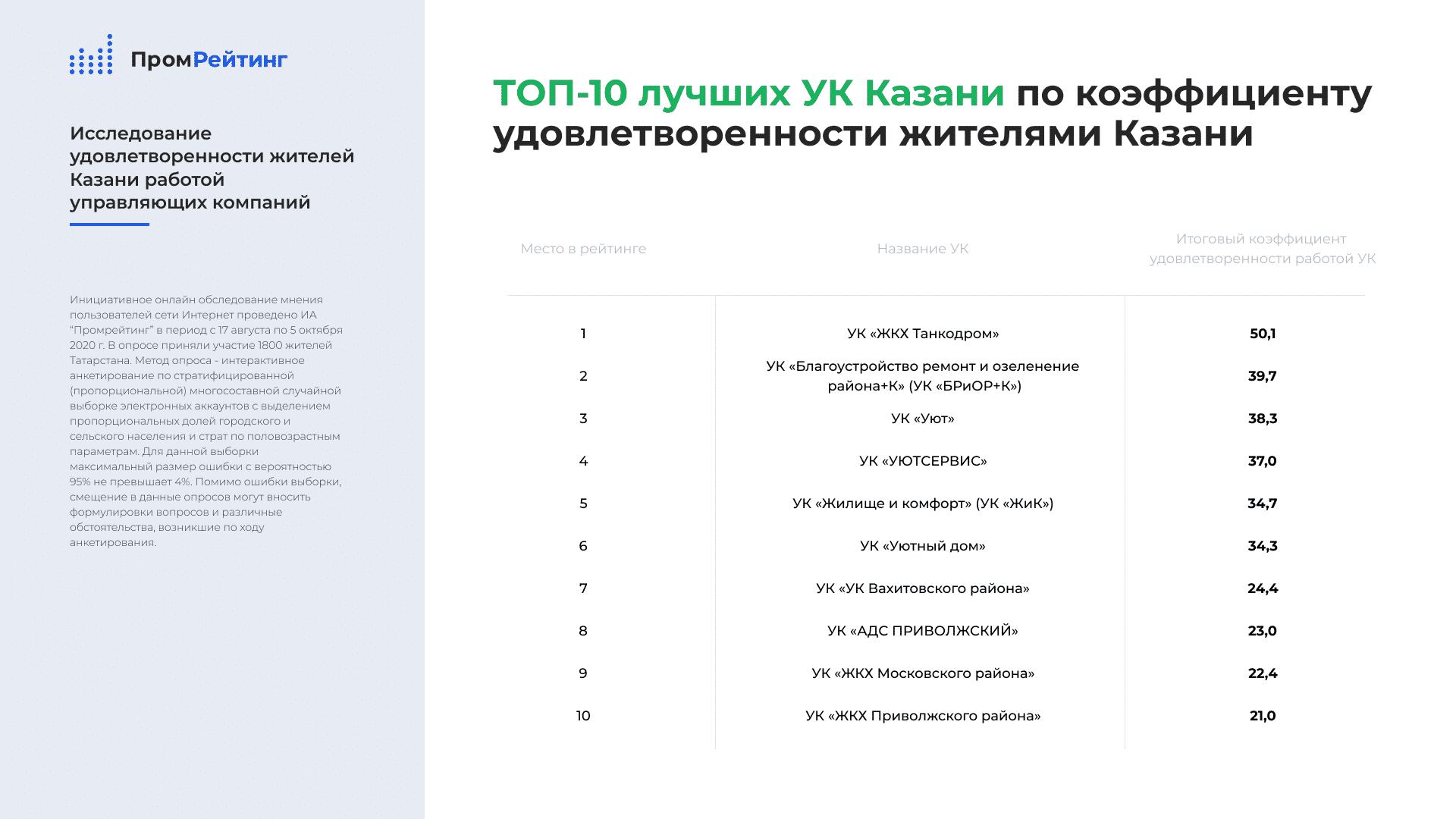 ТОП-10 лучших УК Казани