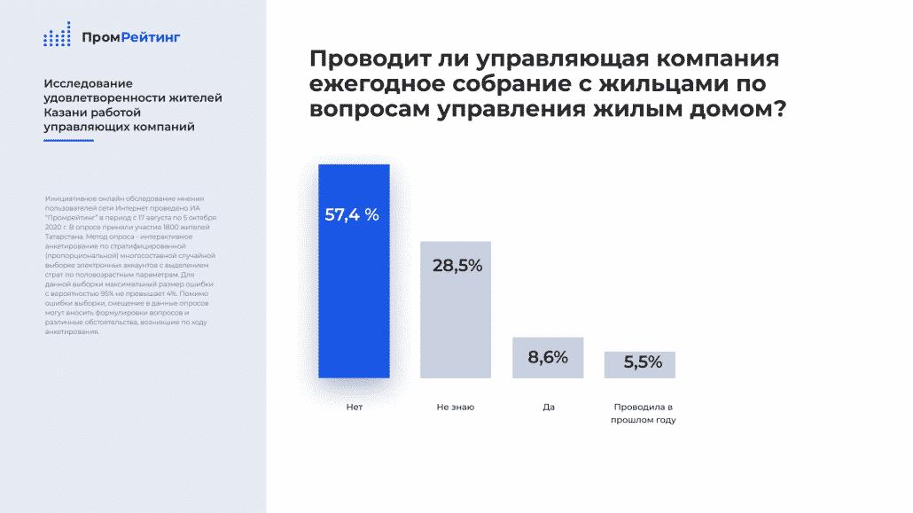 Рейтинг управляющих компаний Казани 2021