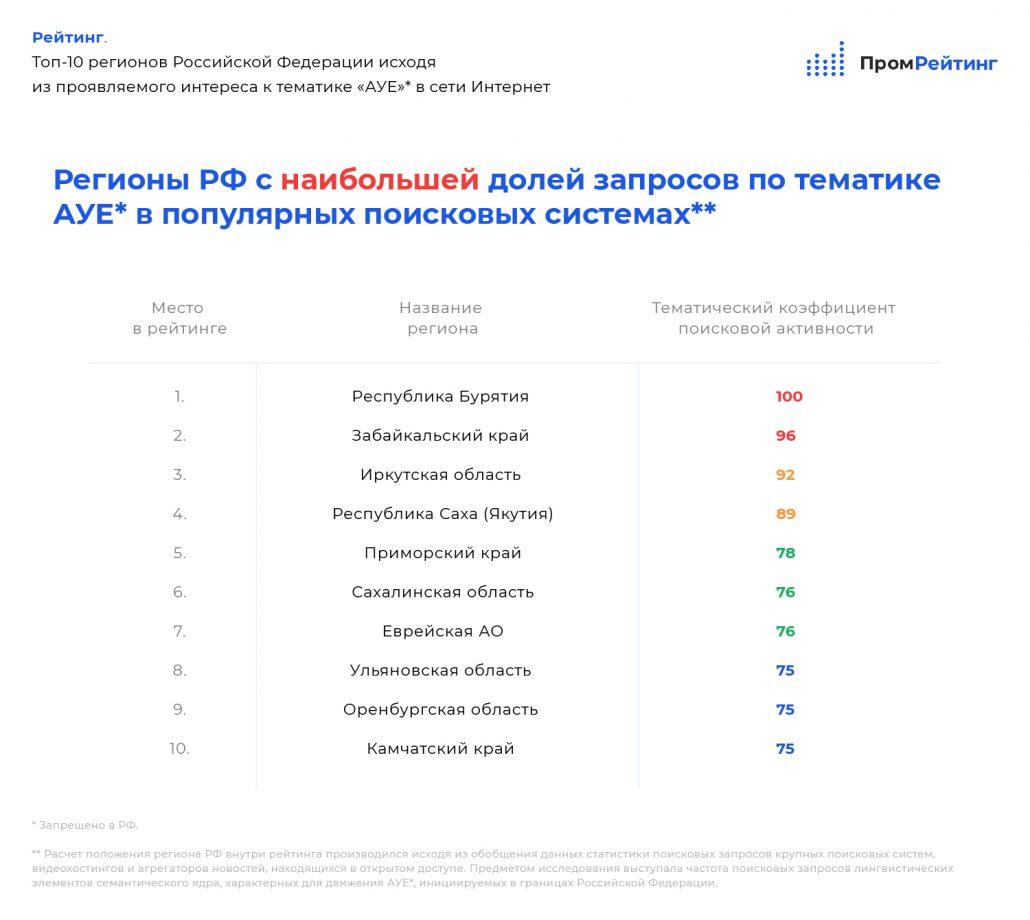 Рейтинг 10 регионов Российской Федерации по интересу жителей к тематике АУЕ в Интернете