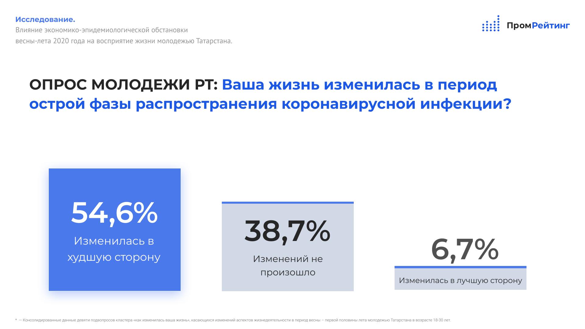 Исследование молодежи Татарстана: Пандемия COVID-19 заметнее всего отразилась на городских одиночках в возрасте 26-30 лет