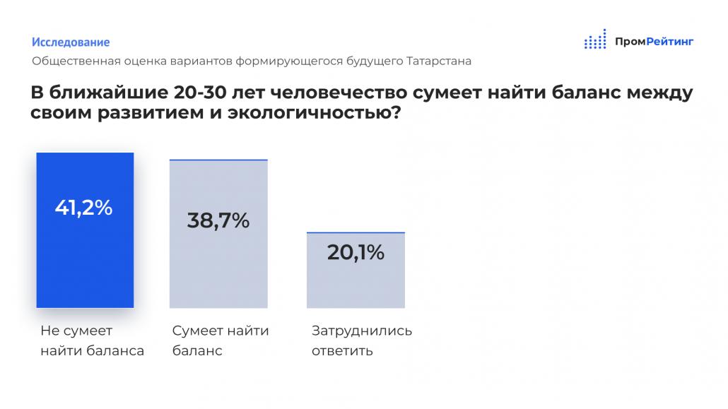 Исследование: Татарстанцы начинают проигрывать борьбу за рабочие места роботам и умным программам