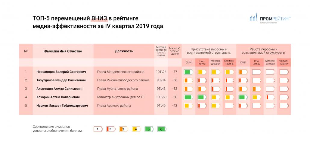 Исследование медиа-эффективности руководителей министерств, ведомств, глав городов и муниципальных районов Республики Татарстан за IV квартал 2019 года