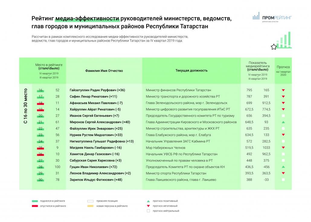 ИТОГОВЫЙ РЕЙТИНГ МЕДИА-ЭФФЕКТИВНОСТИ (графика)