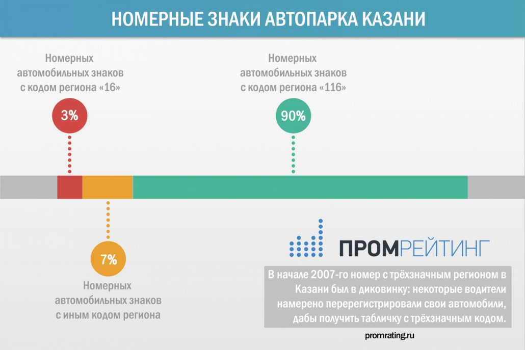 90% реального автопарка Казани - носители номеров с «новым» кодом региона 116