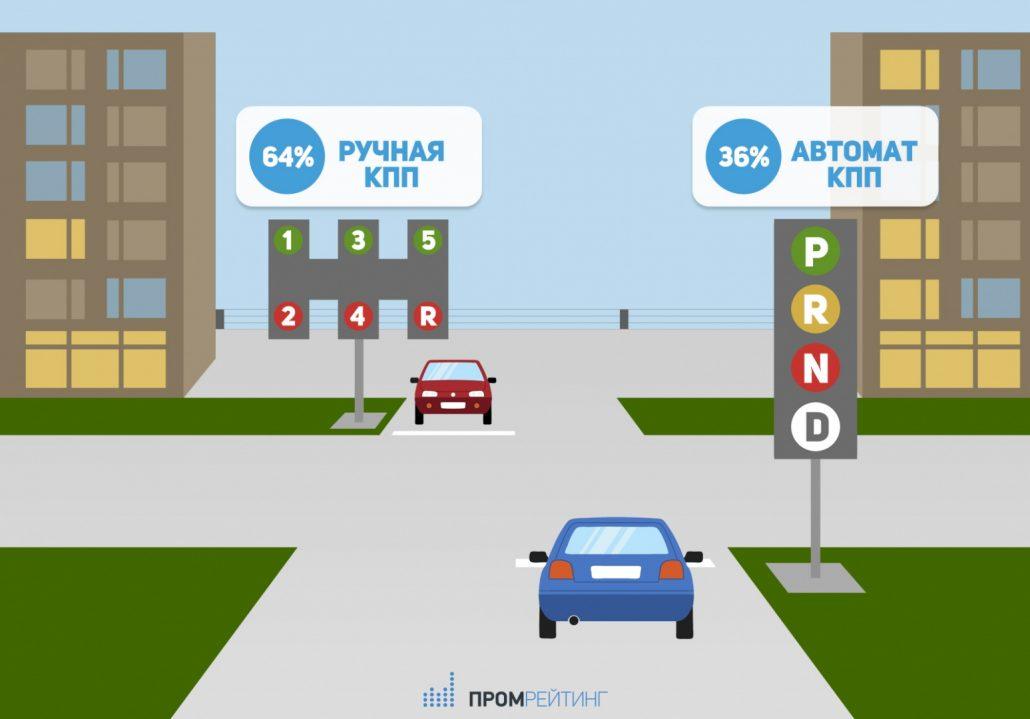 Автоматические коробки в Казани почти догнали «механику»