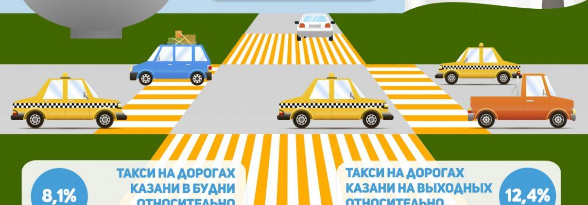 Инфографика такси в Казани