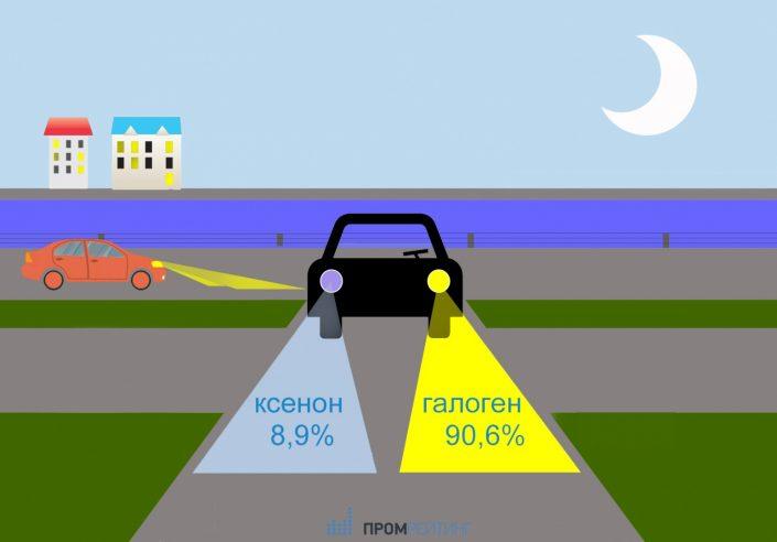 Современными фарами наделены лишь 10% автомобилей Казани