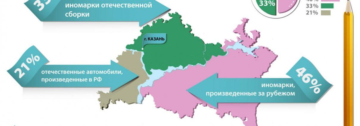 Нет импортозамещению: Около половины казанских автомобилей произведены за границей