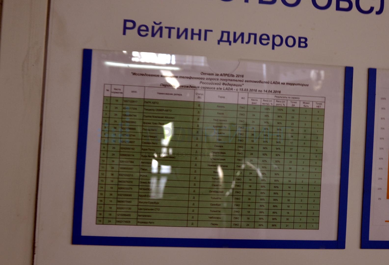 Казань №1: АвтоВАЗ установил лучших дилеров по России