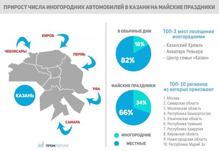 Присутствие иногородних автомобилей в Казани на майских праздниках увеличилось на 16%