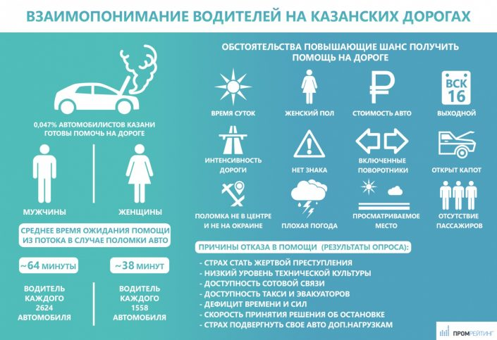 Казанские водители крайне редко помогают друг другу на дорогах