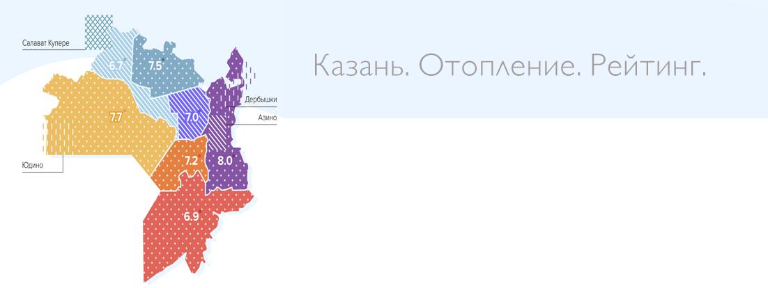 Казань. Отопление. Рейтинг.