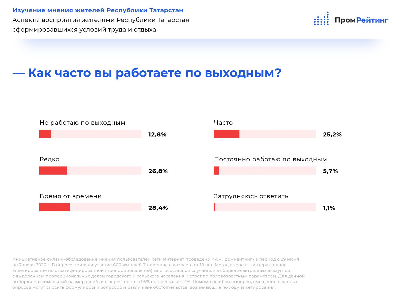 Исследование восприятия жителями Татарстана сложившегося режима труда и отдыха