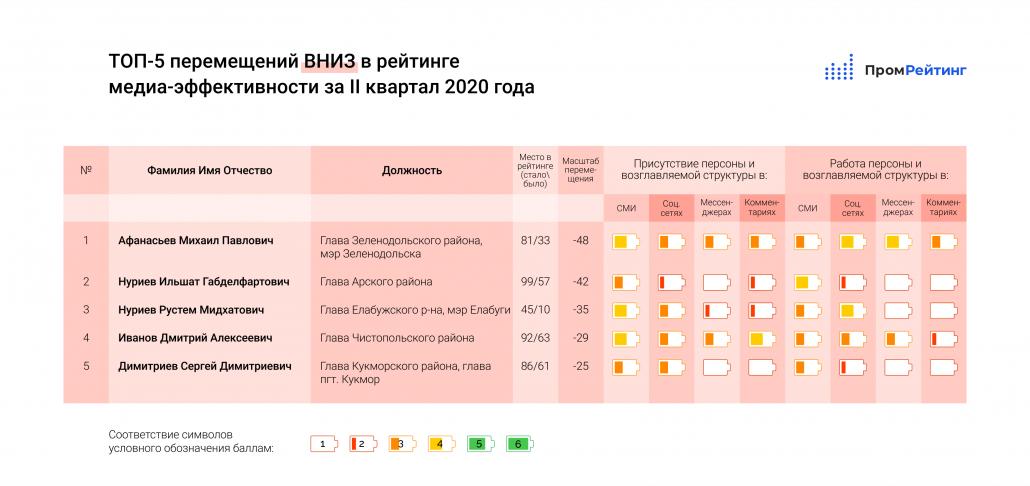 Исследование медиа-эффективности руководителей министерств, ведомств, глав городов и муниципальных районов Республики Татарстан за II-й квартал 2020 года