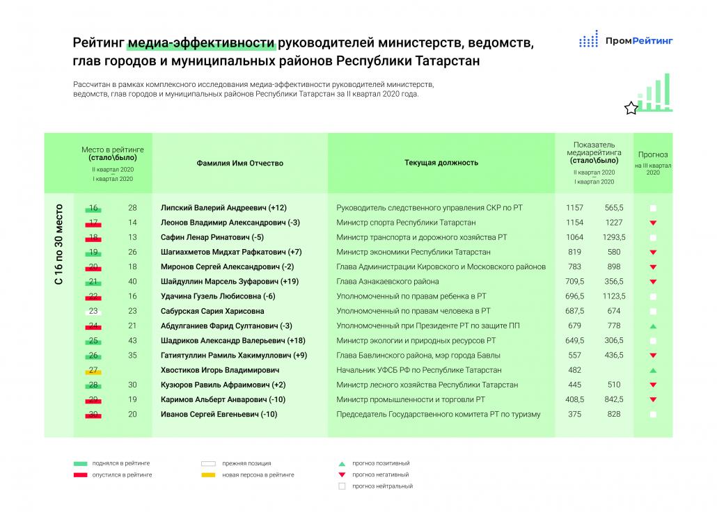 Общий рейтинг медиаэффективности чиновников Татарстана. II-квартал, зеленая зона.