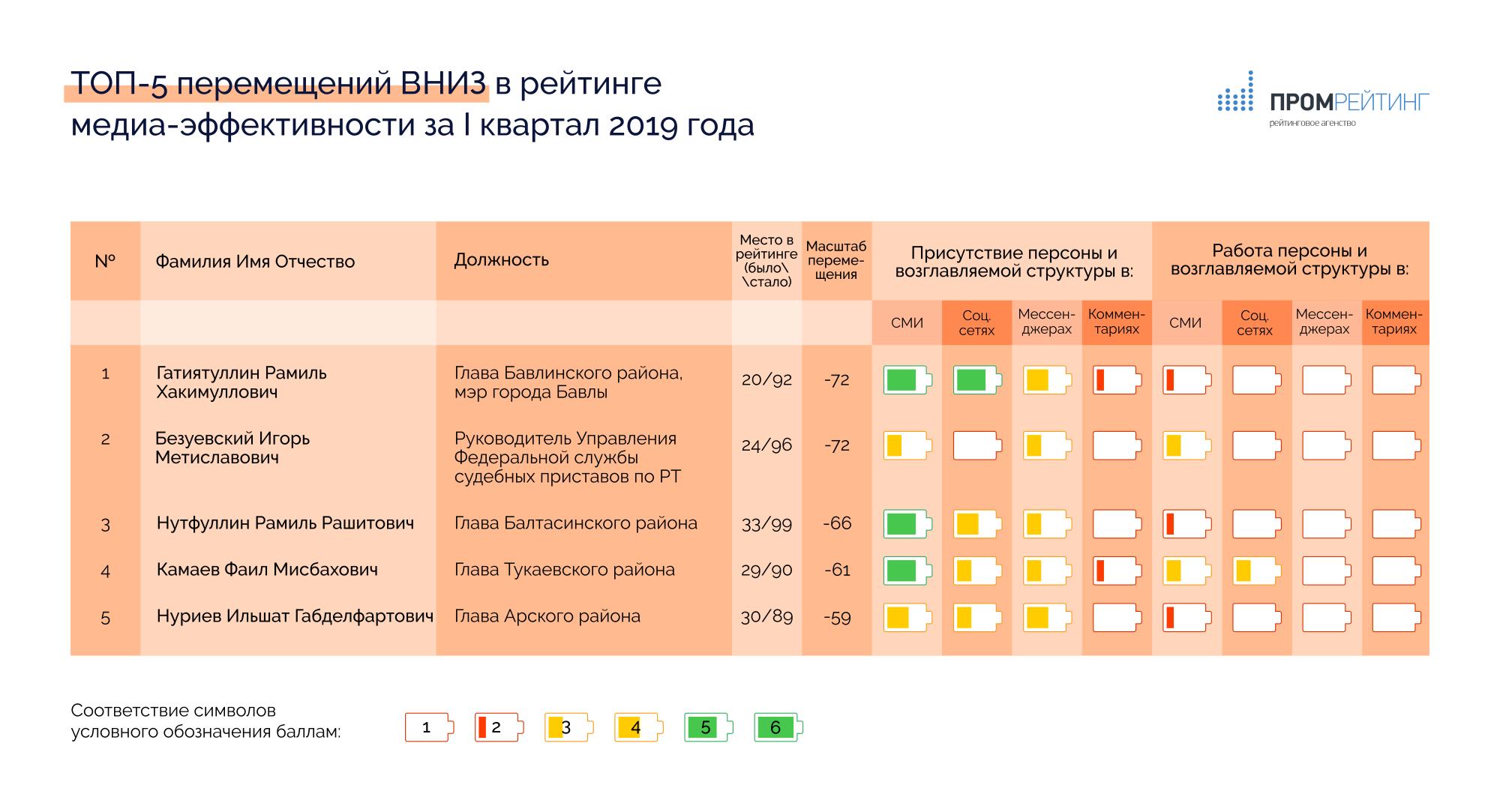 чиновники рейтинг медиа-эффективности за I квартал 2019 года
