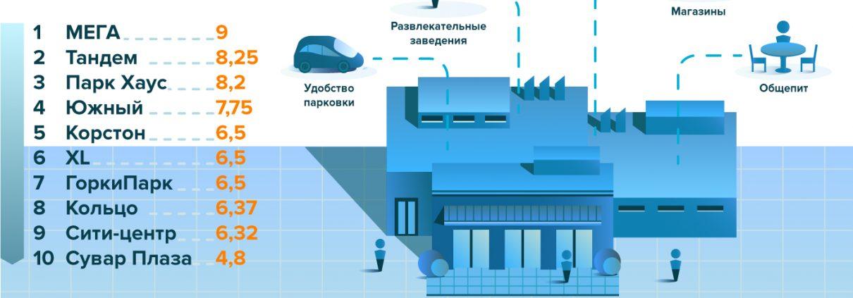 Рейтинг ТРЦ Казани