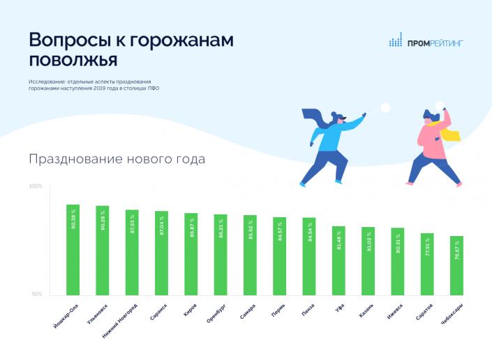 Исследование: отдельные аспекты празднования горожанами наступления 2019 года в столицах Поволжья(ПФО)