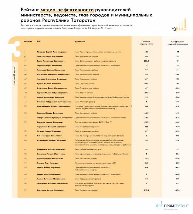 Исследование медиа-эффективности руководителей министерств, ведомств, глав городов и муниципальных районов Республики Татарстан за III-й квартал 2018 года