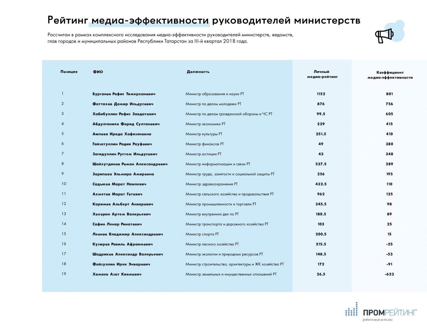 РЕЙТИНГ МЕДИА-ЭФФЕКТИВНОСТИ