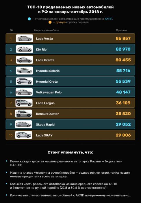 АКПП или механика в Казани?