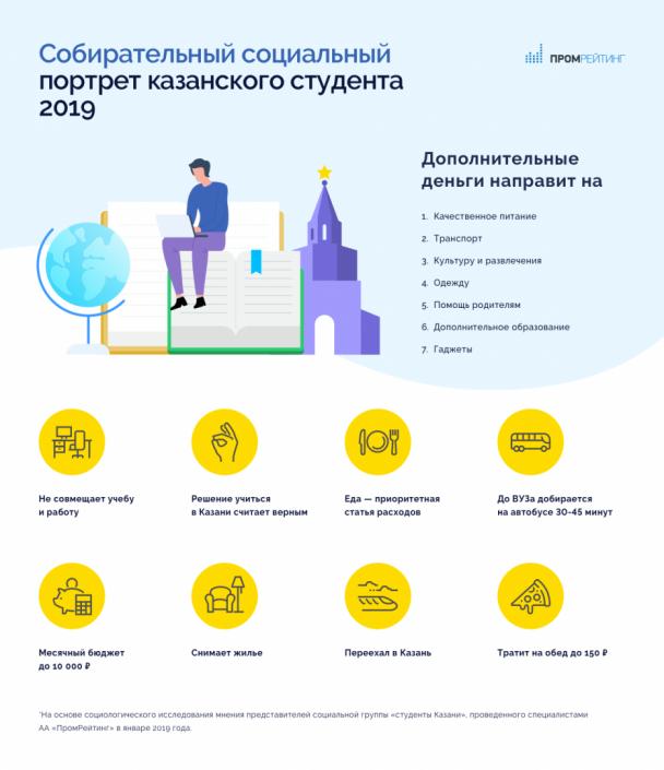 Исследование: Кто такой казанский студент? Собирательный социальный портрет