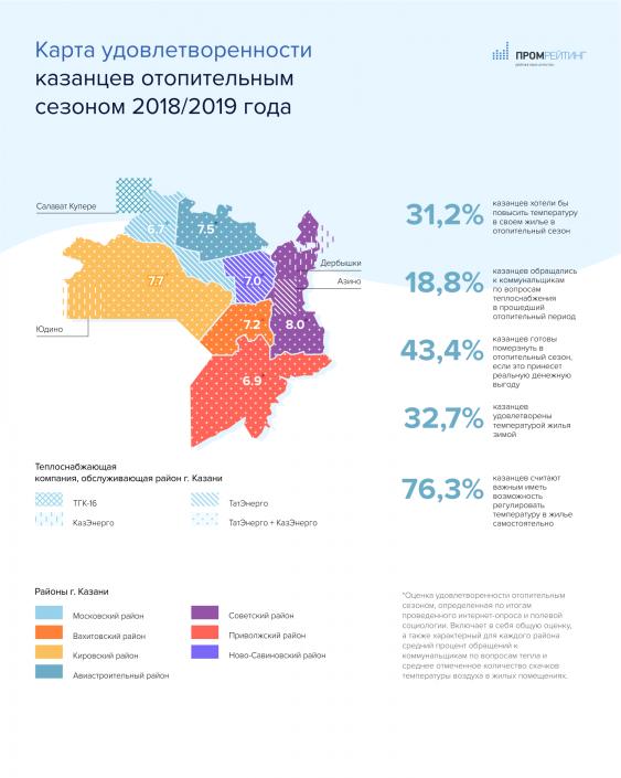 Только 30% казанцев полностью удовлетворены отоплением в домах