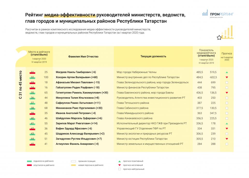 Исследование медиа-эффективности руководителей министерств, ведомств, глав городов и муниципальных районов Республики Татарстан за I-й квартал 2020 года
