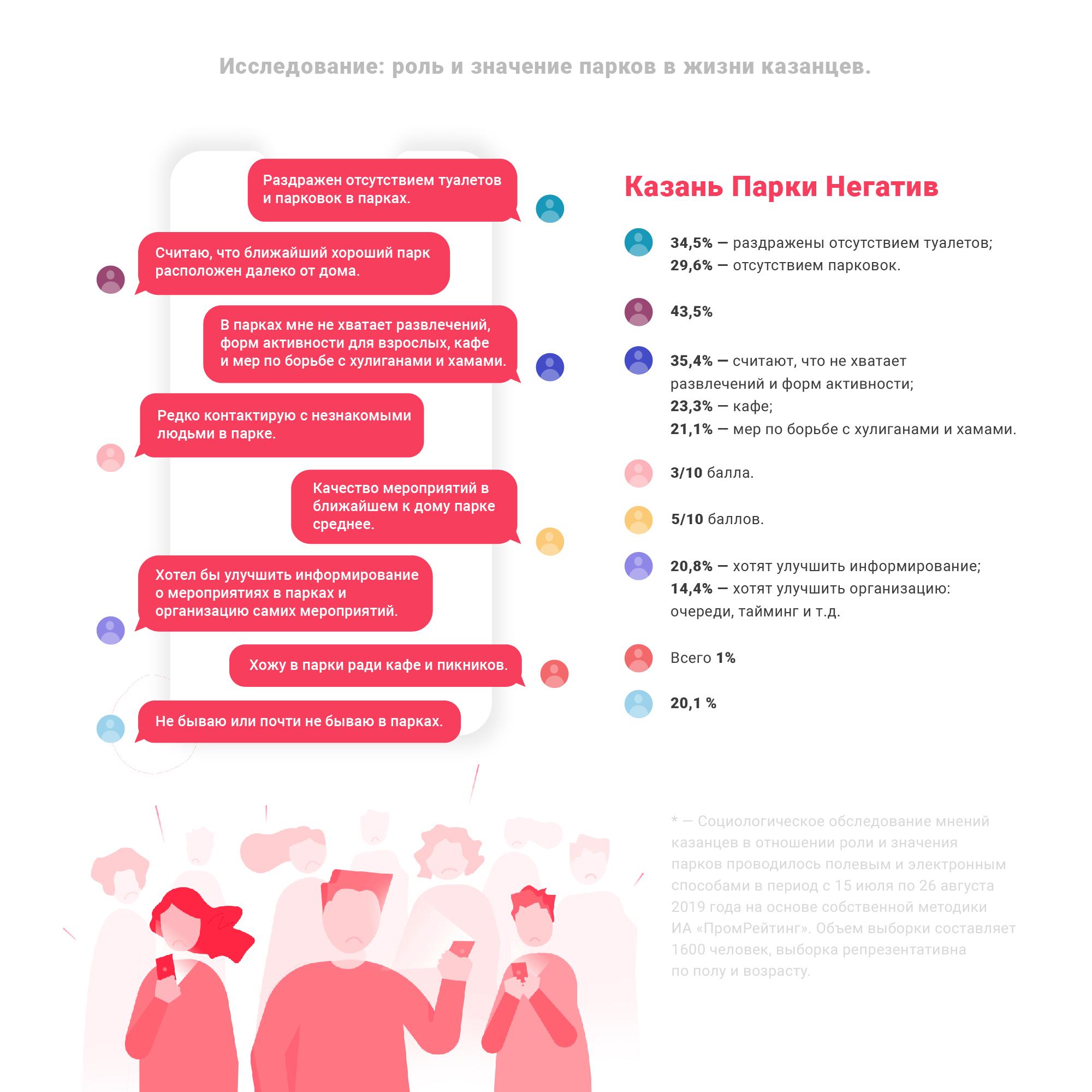 Исследование по паркам Казани 2019