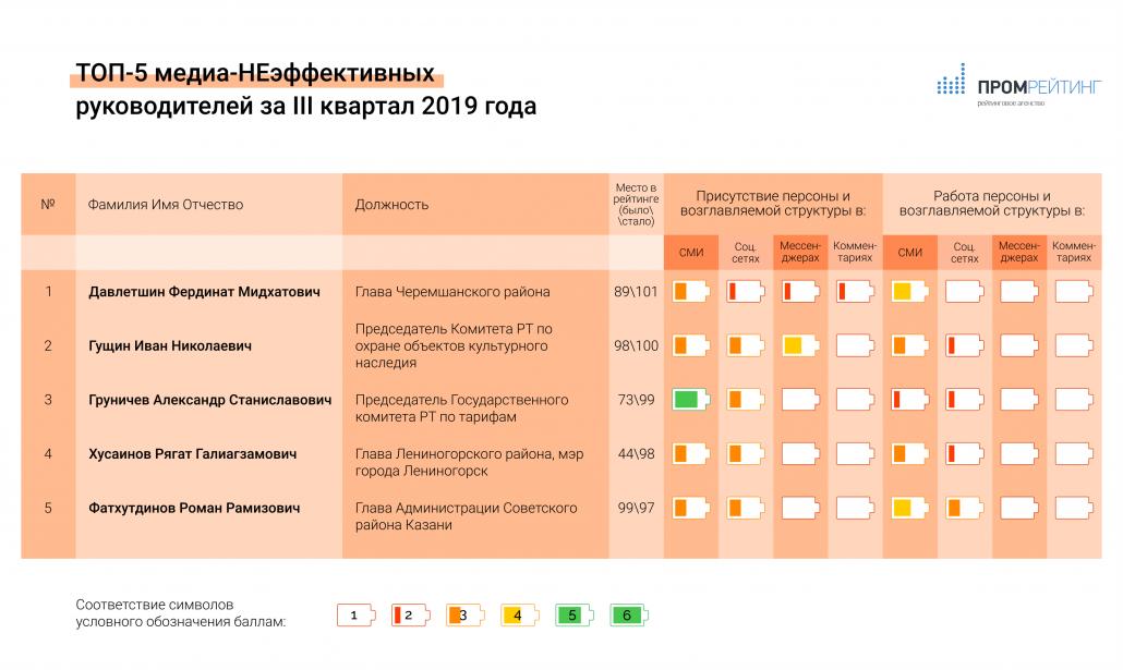 Исследование медиа-эффективности руководителей министерств, ведомств, глав городов и муниципальных районов Республики Татарстан за III-й квартал 2019 года