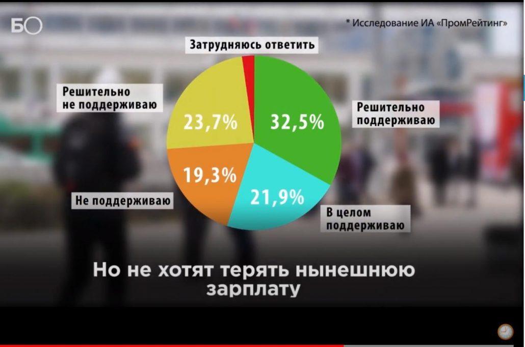 БИЗНЕС Online: Что думают казанцы о переходе на четырехдневную рабочую неделю?