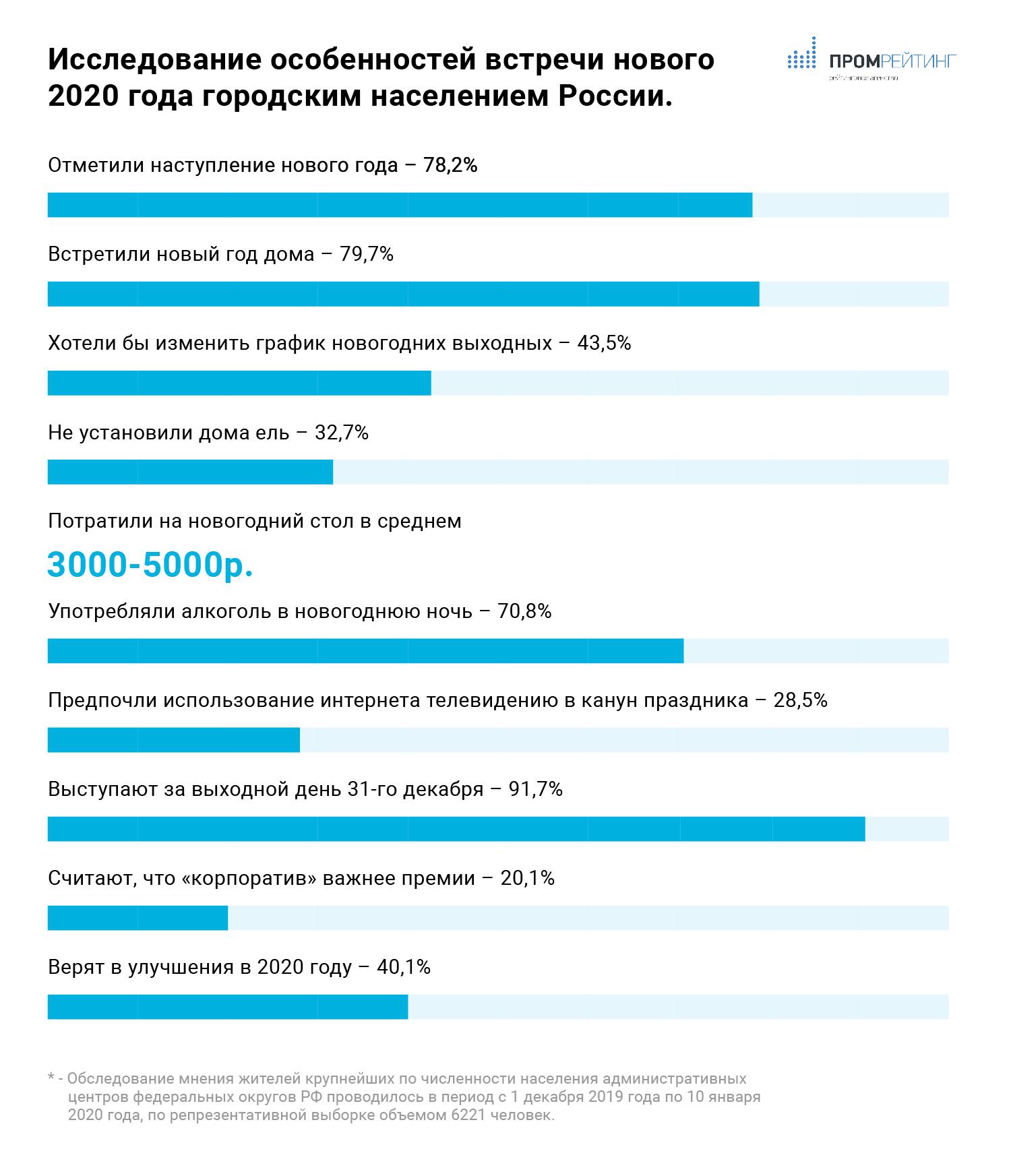 Исследование: как Россия встретила новый 2020 год?