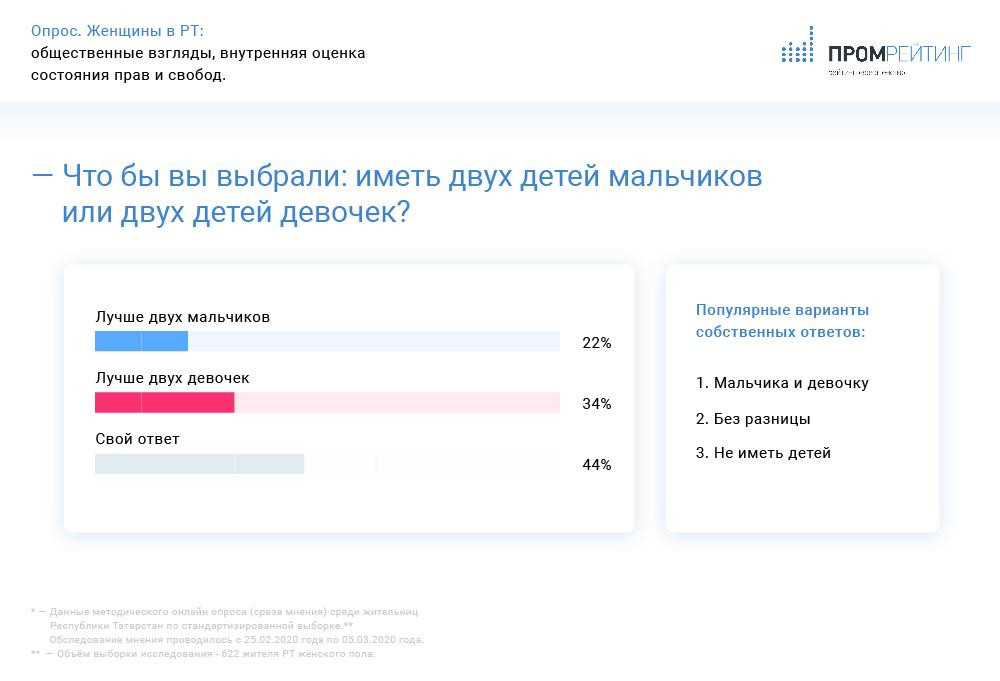 Данные опросов: В Татарстане мужчинам жить проще, но у женщин прибавилось возможностей