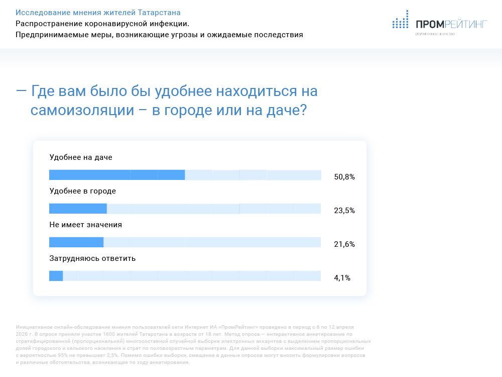 Исследование мнения жителей Татарстана. Распространение коронавирусной инфекции: предпринимаемые меры, возникающие угрозы и ожидаемые последствия