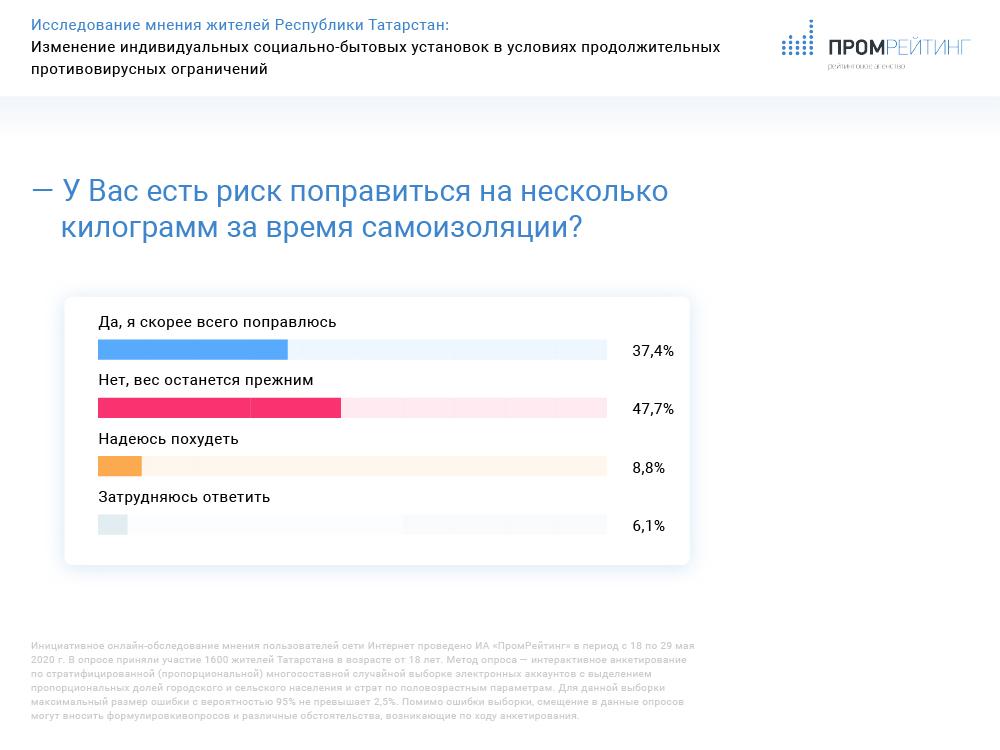 Исследование изменения социально-бытовых установок жителей Татарстана в условиях противовирусных ограничений