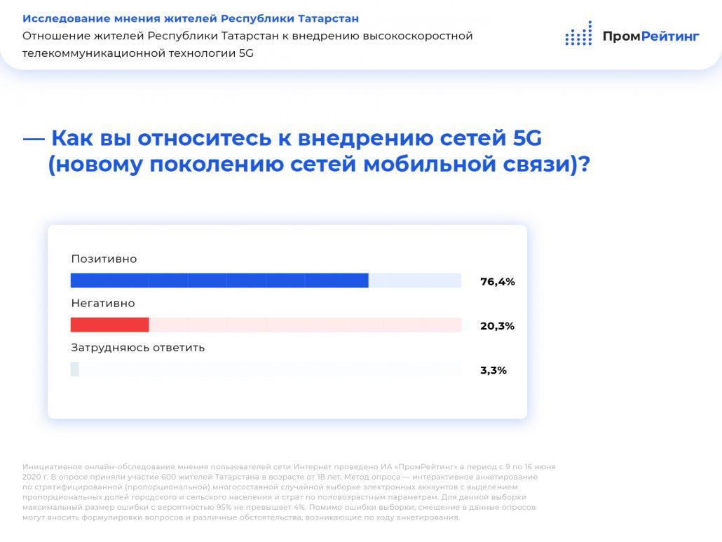 Опрос 5g Россия