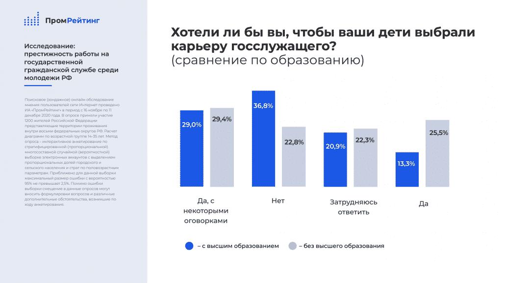 Госслужба и молодежь РФ