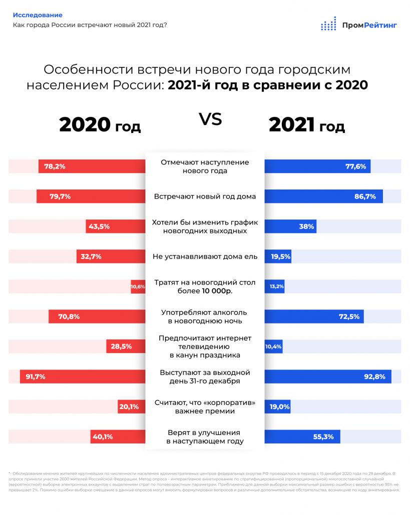 Как города России встречают новый 2021 год?