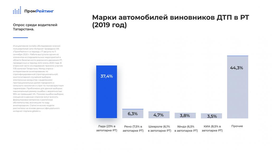 Исследование: В Татарстане выявлены две группы потенциально опасных водителей