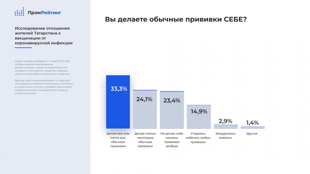 Данные социологических опросов общественного мнения вокруг коронавируса по России и Татарстан за 2021 год
