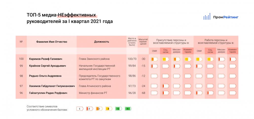 Исследование медиа-эффективности руководителей министерств, ведомств, глав городов и муниципальных районов Республики Татарстан за I-й квартал 2021 года