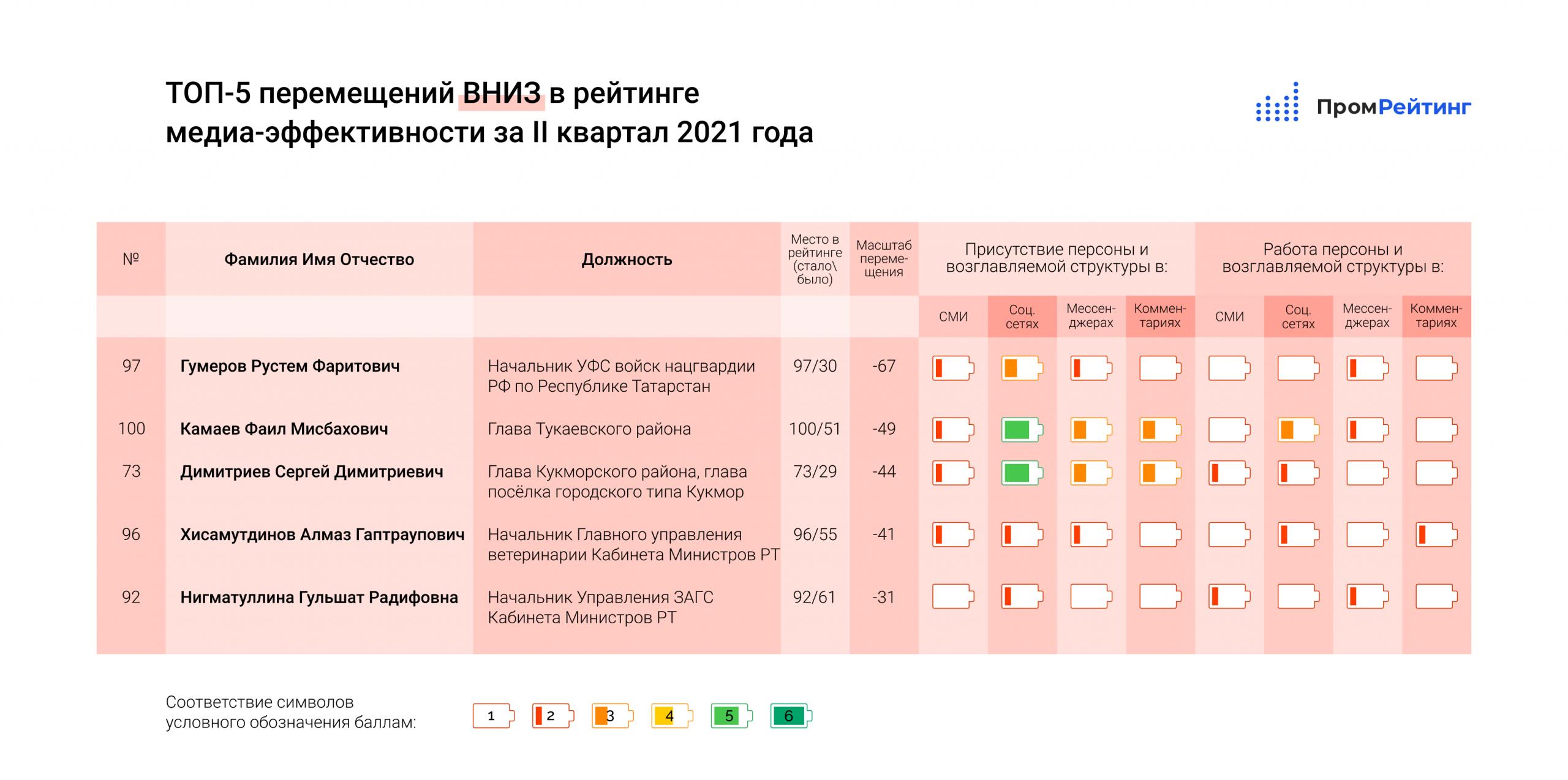 Исследование медиа-эффективности руководителей министерств, ведомств, глав городов и муниципальных районов Республики Татарстан