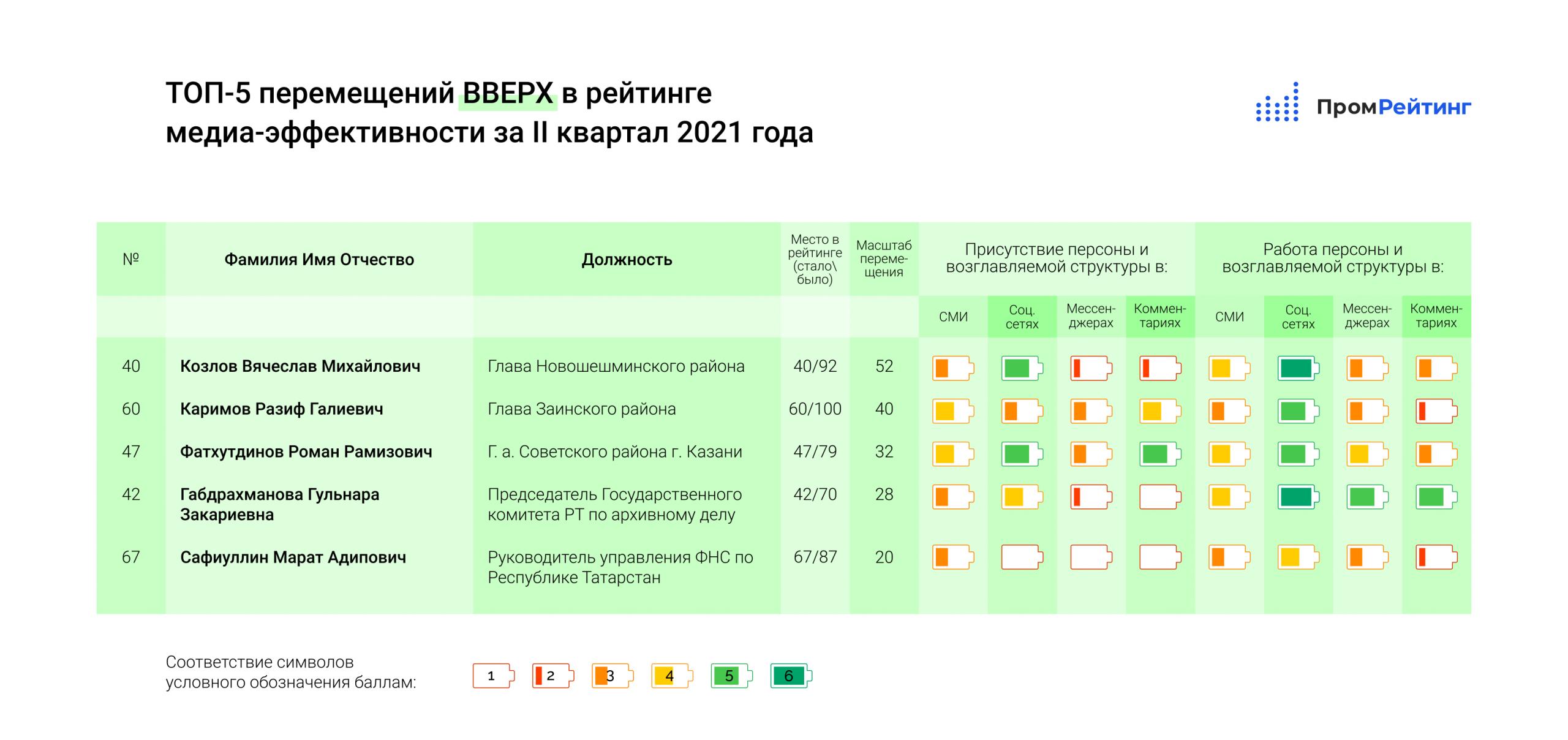 ТОП-5 перемещений ВВЕРХ в рейтинге руководителей РТ